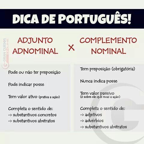 Adjunto Adnominal x Complemento Nominal   portugues de brasil   Gramática,  Portugués y Ortografía.