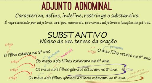 adjunto adnominal Gramatica Portuguesa, Idiomas, Escolares, Letras,  Escritura A Mano, Diagrama