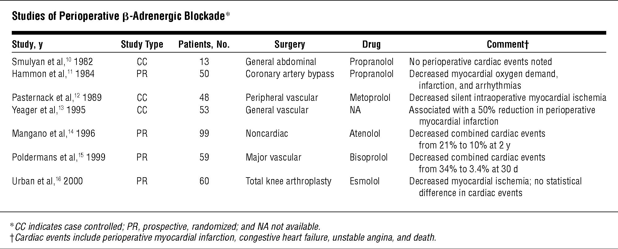 Studies of Perioperative β-Adrenergic Blockade*
