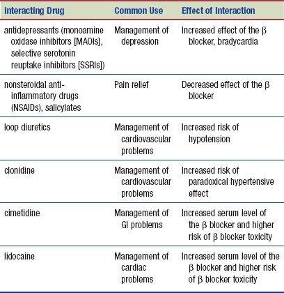 α/β-ADRENERGIC BLOCKING DRUGS