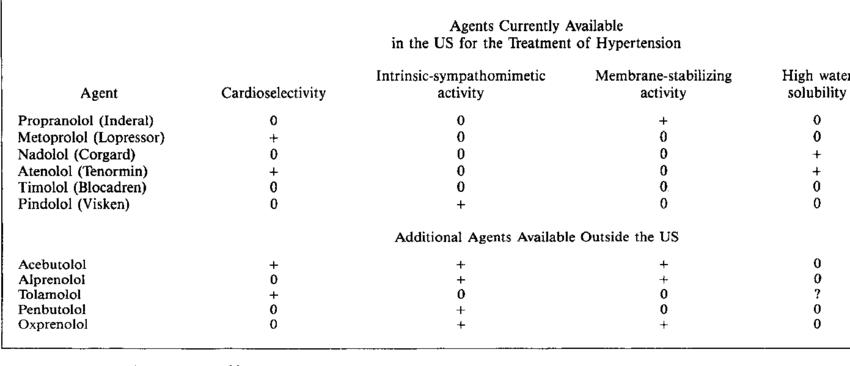 Differential Features of Beta-Adrenoreceptor Antagonists