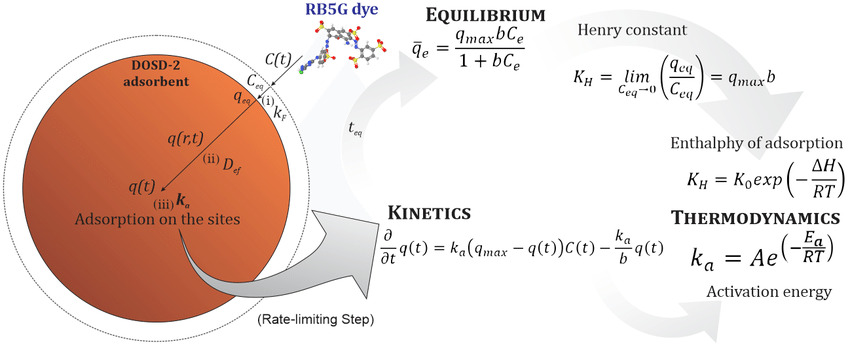 Graphical Abstract - Modeling RB5G dye onto DOSD-2 adsorbent
