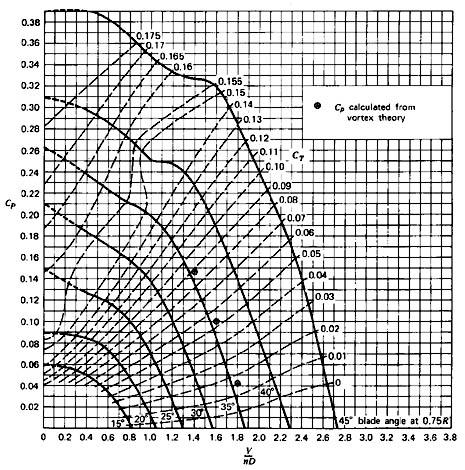 Power coefficient