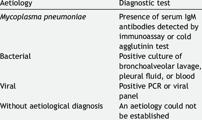 Classification of pneumonia by aetiology as determined by diagnostic tests.