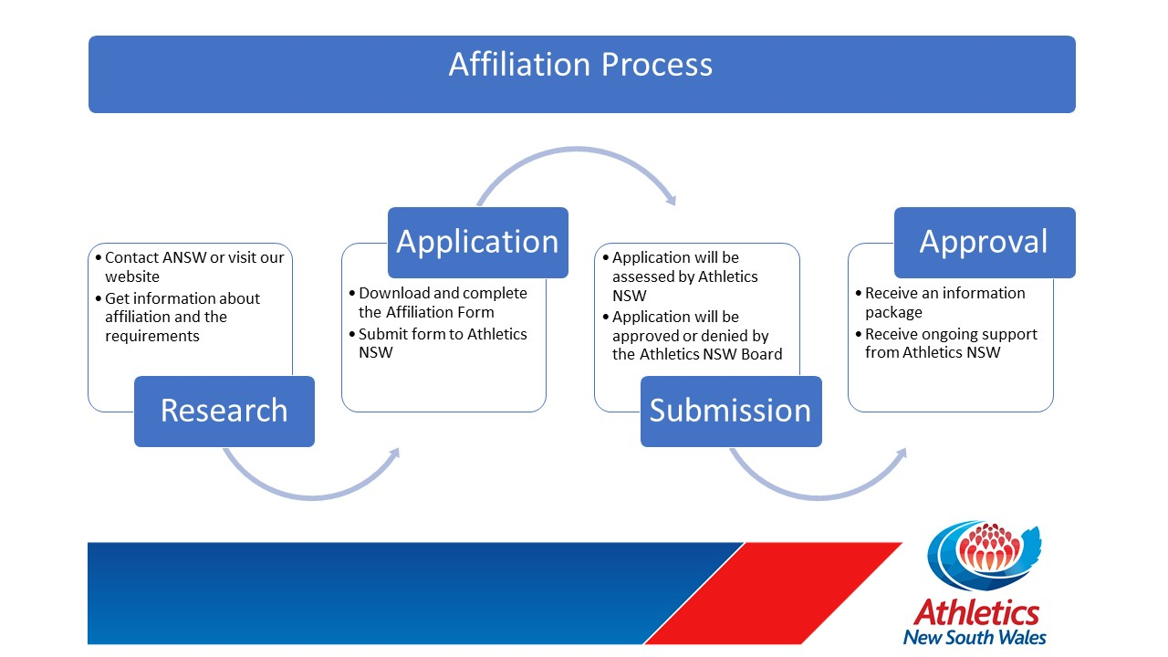 THE AFFILIATION Process