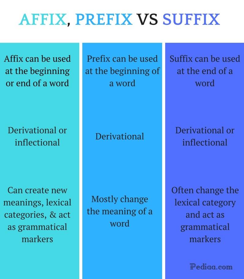 Difference Between Affix Prefix and Suffix - Affix vs Prefix vs Suffix  Comparison Summary