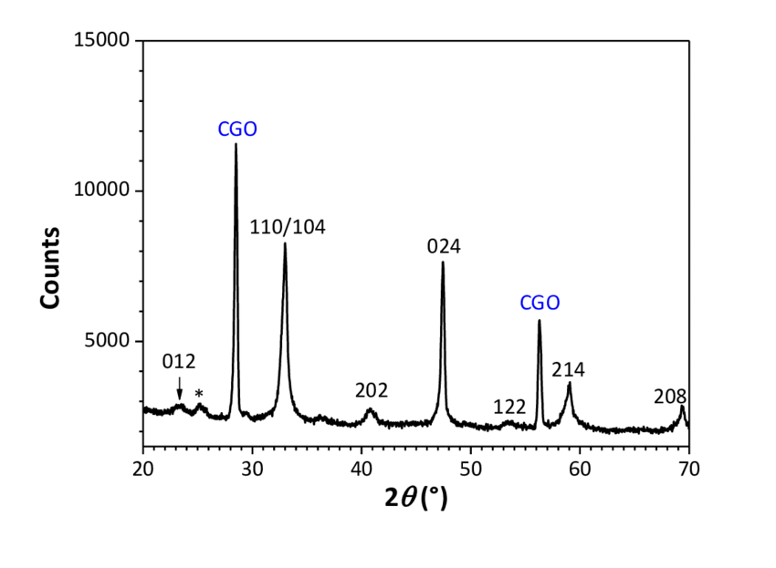 XRD pattern of the SP-LSC film after heat-treatment at 600 °C