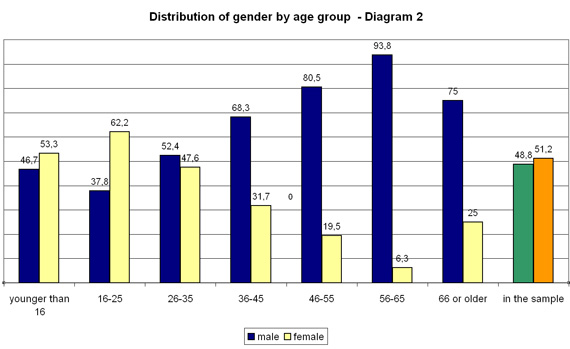 Distribution of gender by age group