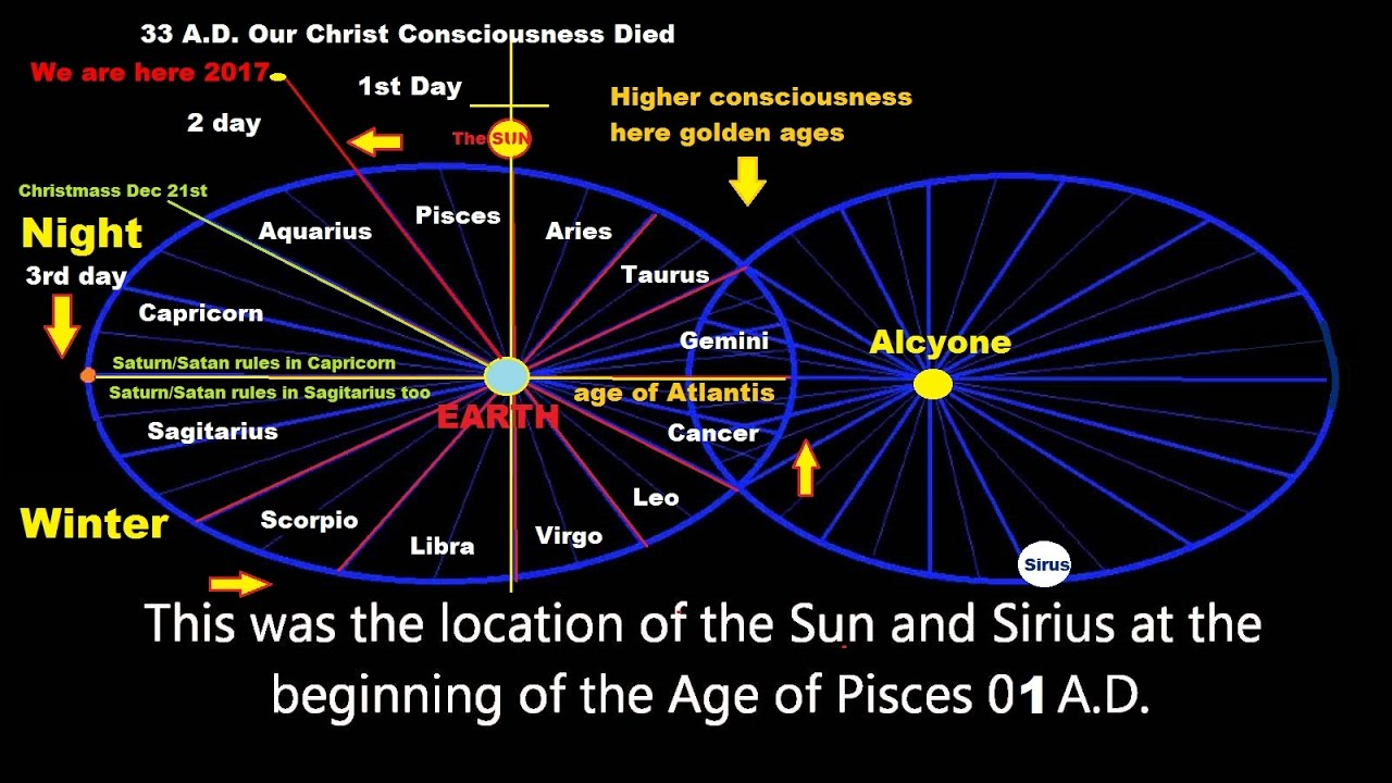 Detailed INFO on The AGE of AQUARIUS - Our FUTURE FORETOLD - Astrology part  8 - YouTube