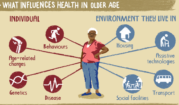 How is Ageing and Non-Communicable Disease (NCD) related?