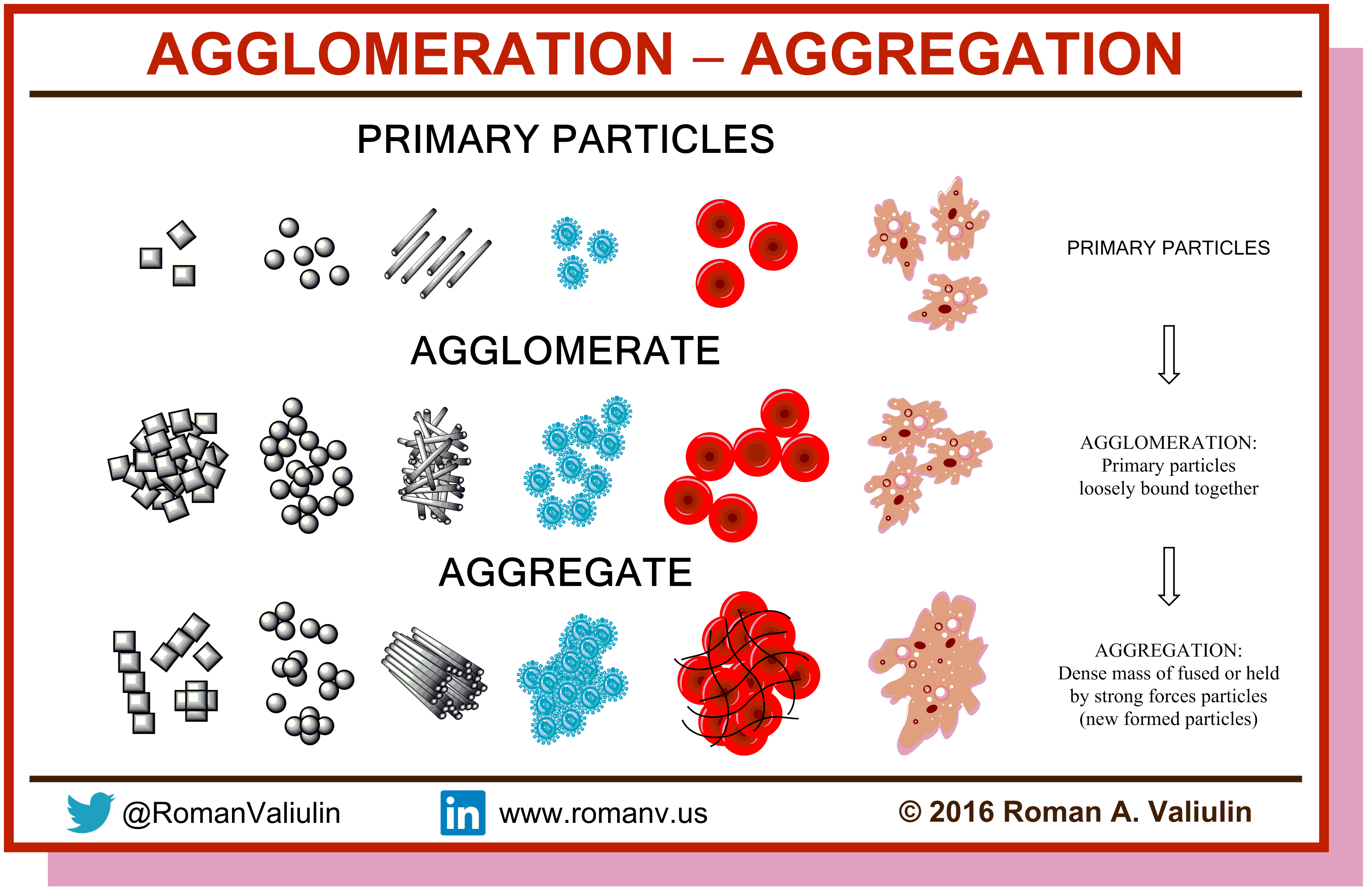 AGGLOMERATION-AGGREGATION