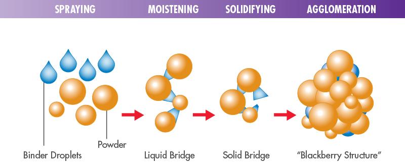 process of agglomeration
