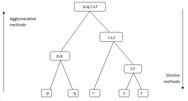 Difference between agglomerative and divisive hierarchical clustering  methods