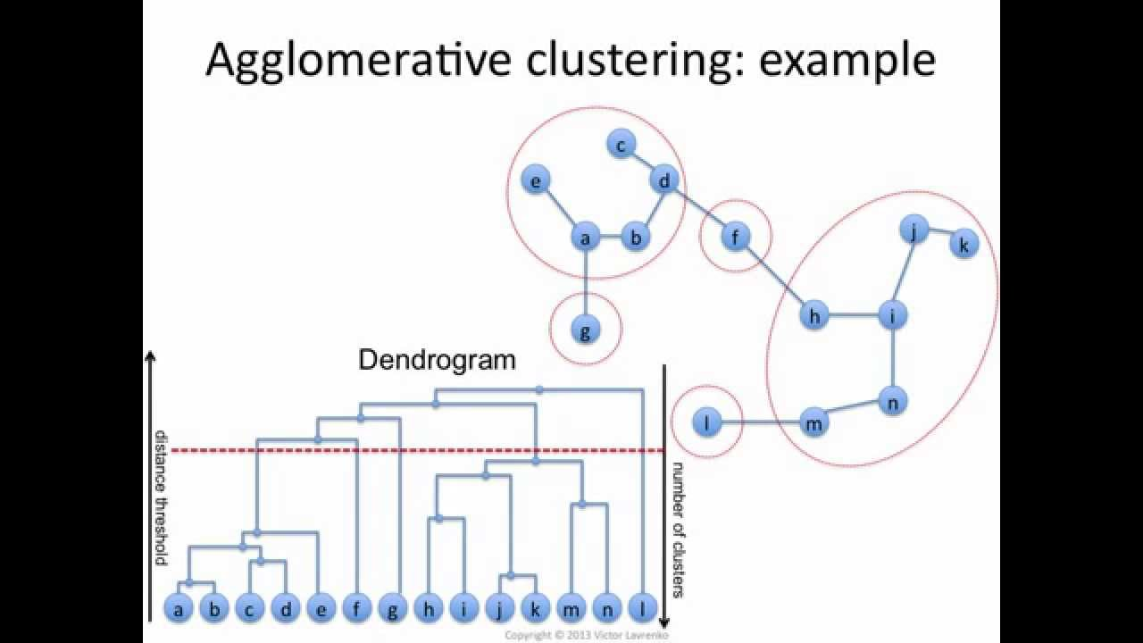 Agglomerative Clustering: how it works