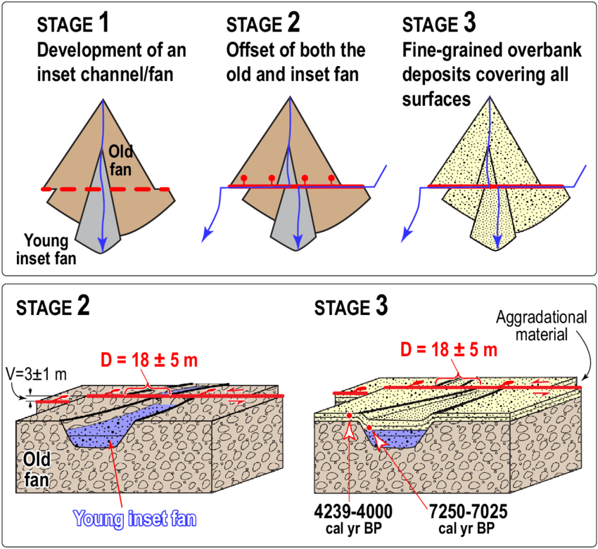 Schematic of offset and aggradation at the Manapa site. The upper three  | Download Scientific Diagram