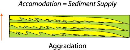 aggradation