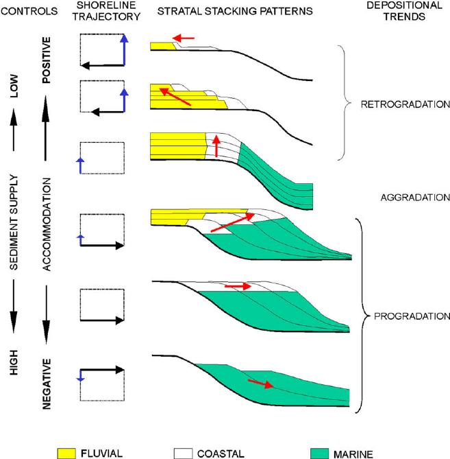 Depositional trends (progradation, retrogradation, aggradation) as a  response of the interplay of