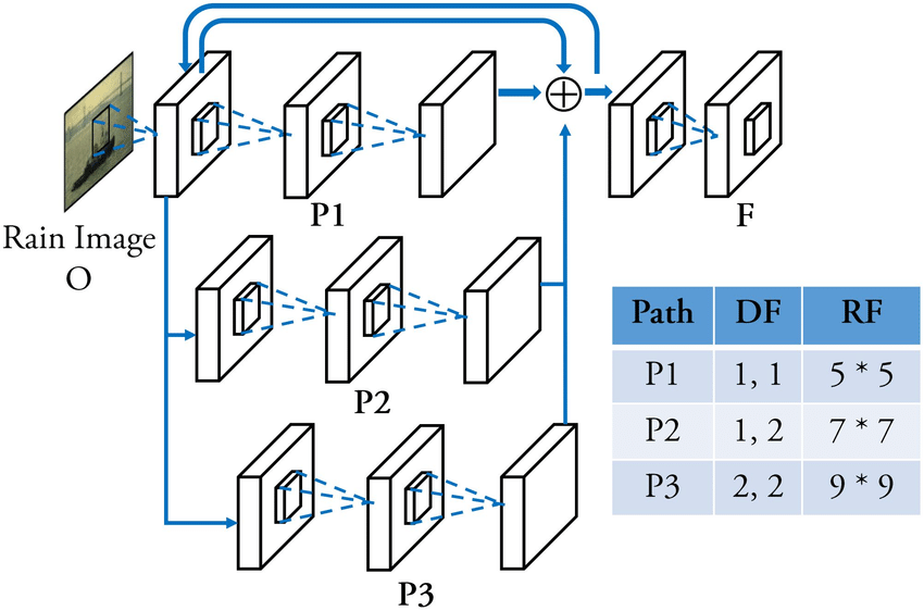 Multi-scale aggregated recurrent residual network. During the progressive  recovery in feature space,