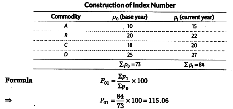 Using the simple aggregative method, calculate the index number for the  given data_1.png745x348 19.1 KB