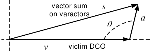 Vector diagram for the victim and aggressing signals in the DCO, showing a  fixed phase