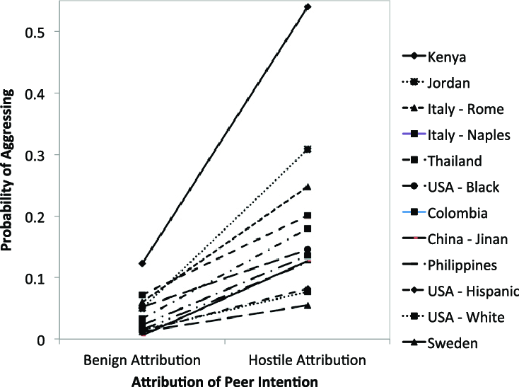 The relation between attribution of intention and probability of aggressing,  by ecological context group.
