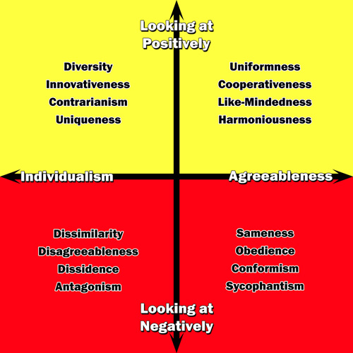 The opposite of the agreeableness personality trait is individualism.