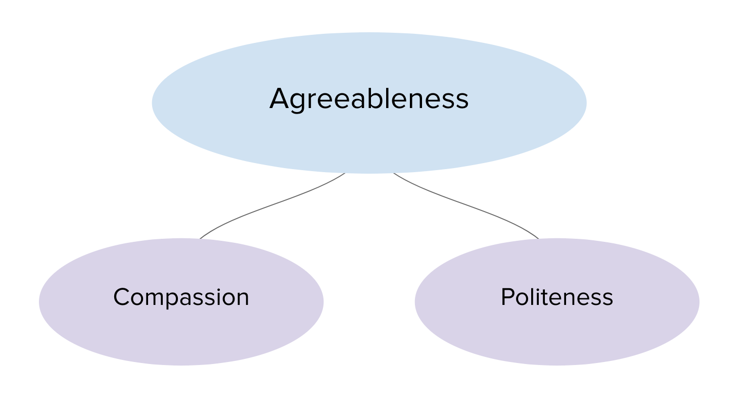 Agreeableness has been closely linked to several structures and systems in  the brain.