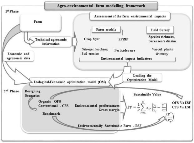 agro-environmental
