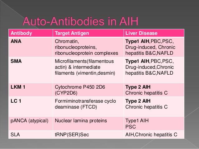 AIH,Chronic hepatitis C; 15.