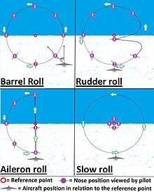 Aileron roll