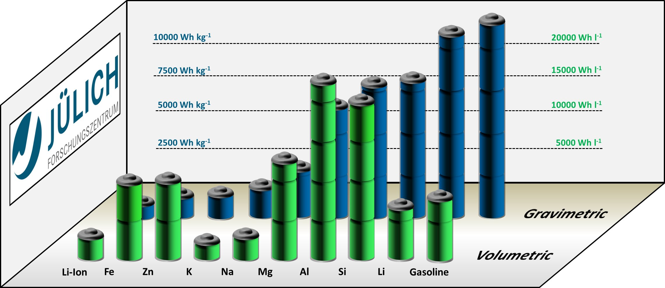 Gravimetric and volumetric energy densities of various metal-air battery  systems in comparison with Li-ion batteries and conventional gasoline.