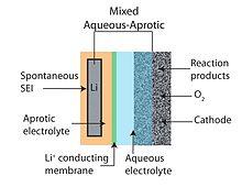 Schematic of a mixed aqueous–aprotic type Li–air battery design