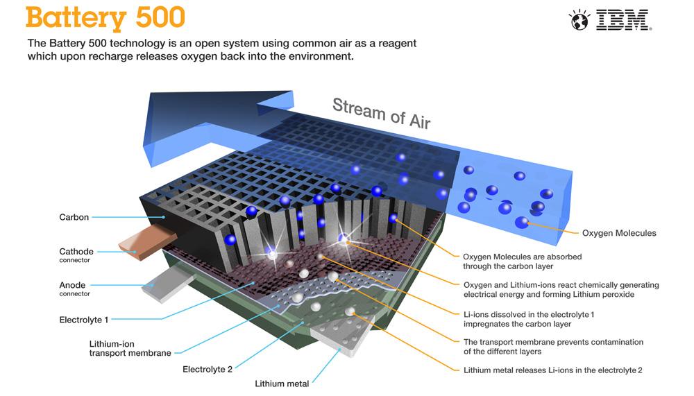IBM creates breathing, high-density, light-weight lithium-air battery