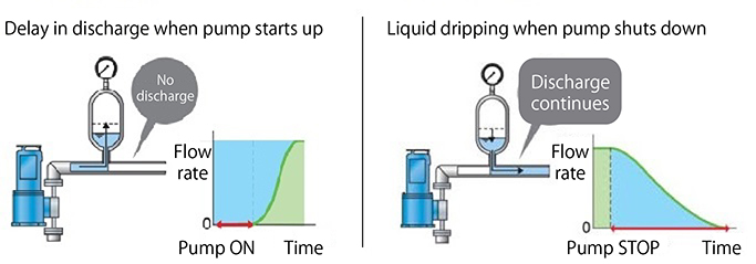 the air chamber pushes out the liquid, so liquid continues to be  discharged until the pressure in the air chamber falls sufficiently  (resulting in