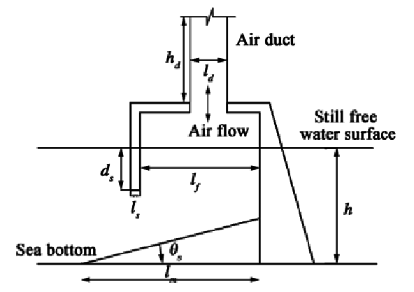 Sketch of OWC air chamber.