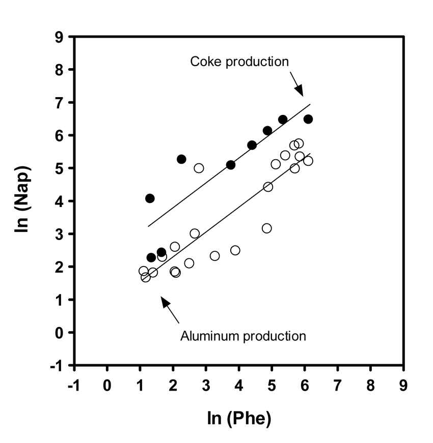 Log-transformed air concentration (µg/m 3 ) of naphthalene [ln(Nap)]  regressed on the corresponding logged air concentration (µg/m 3 ) of  phenanthrene