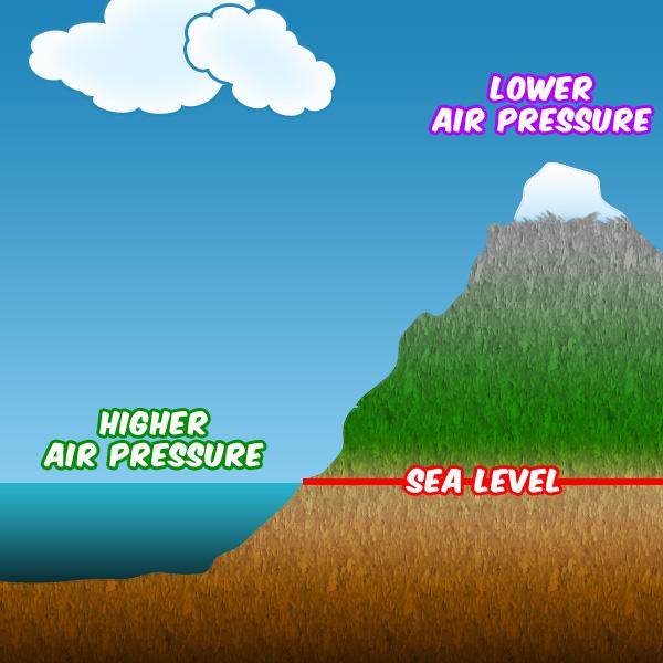 Under An Ocean of Air Pressure
