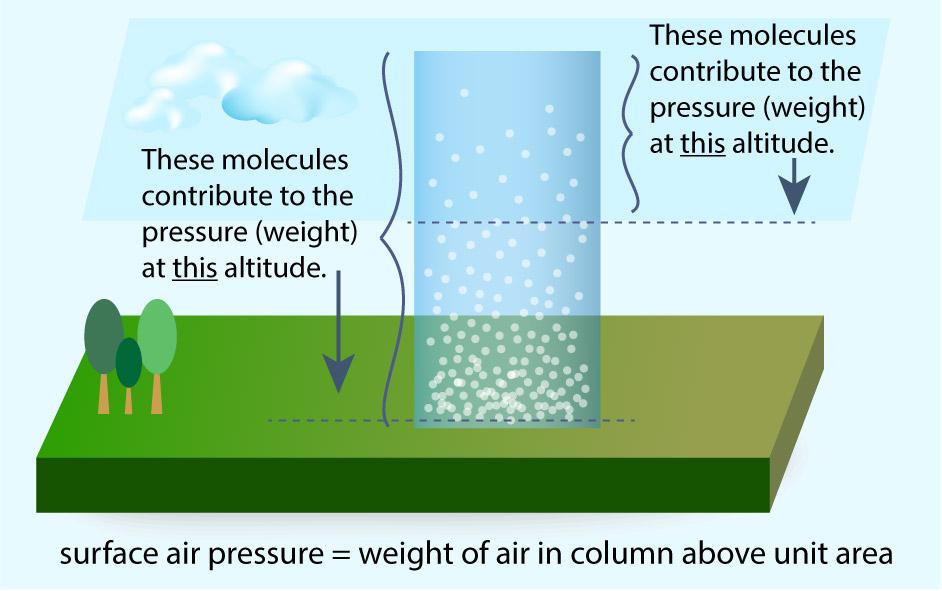 https://www.Traveller Location/blog/atmospheric-pressure.