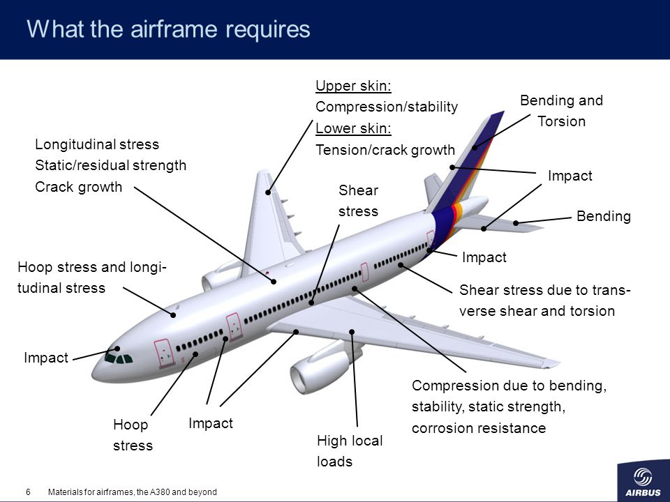 What the airframe requires