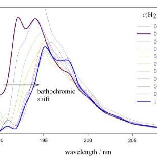 Hyperchromic effect