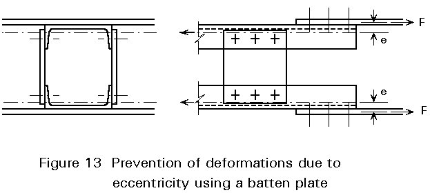part of the member, connected with two gusset plates, the deformation  caused by eccentricity can be prevented by means of a batten plate, see  Figure 13.