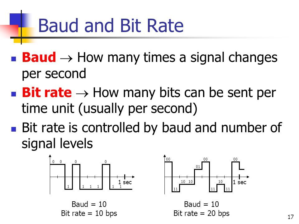Baud rate A measurement of the pulses per second in a digital signal.