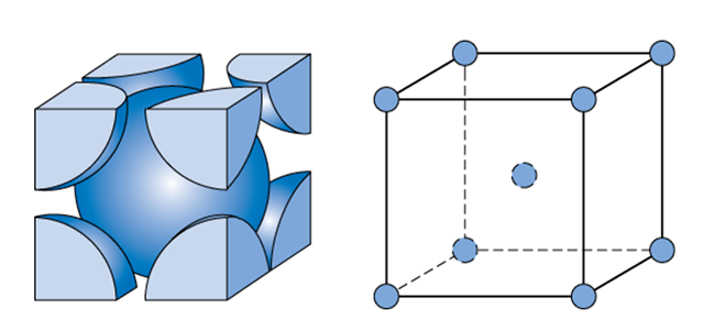 Body centered cubic structure described above