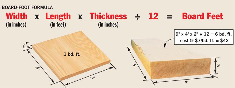Calculate a Board Foot