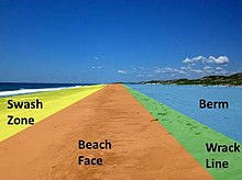 The four sections of most beaches.