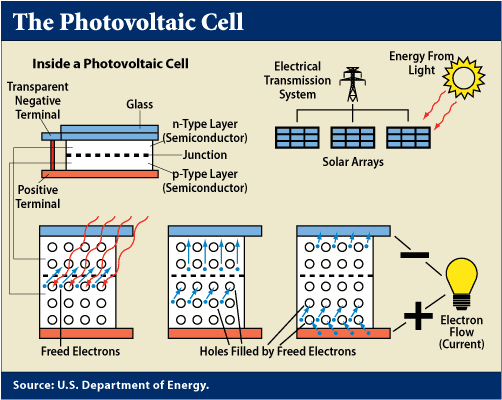 The photoelectric effect is the basic physical process by which a PV cell  converts sunlight into electricity. When light shines on a PV cell,