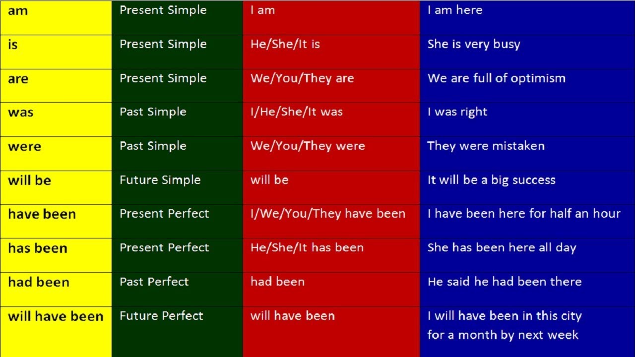 AM, IS, ARE , WAS , WERE, WILL BE, HAVE, HAS, HAVE HAS BEEN, HAD BEEN.  ENGLISH GRAMMAR LESSONS