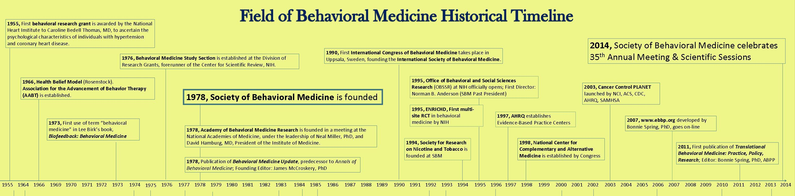 Field of Behavioral Medicine Historical Timeline Special thanks to Marc D.  Gellman, PhD, and Sherry L. Pagoto, PhD, for their work on this timeline.