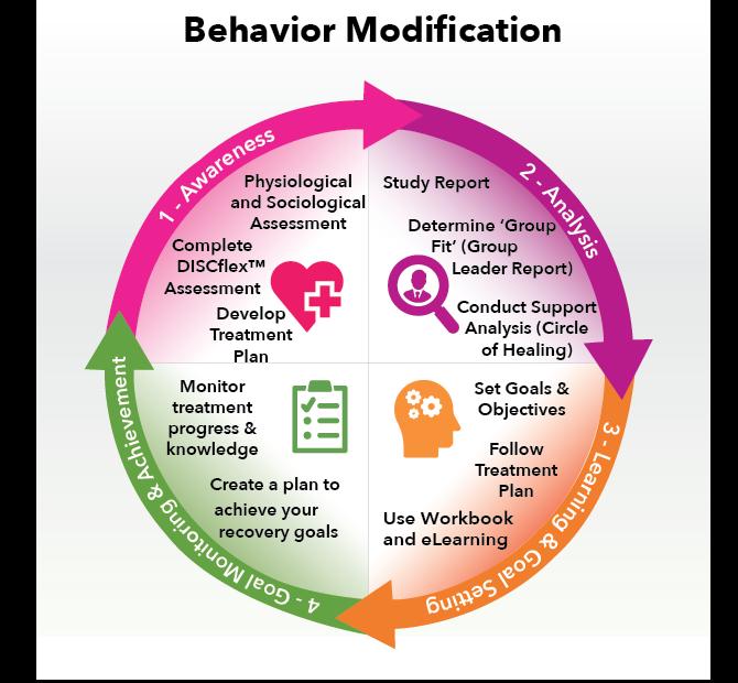 Behavior Modification Process – Recovery Coaching