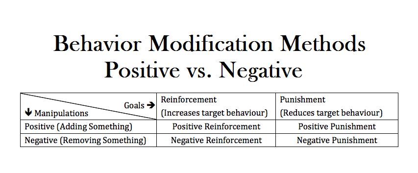 Behavior Modification Methods: Positive vs. Negative